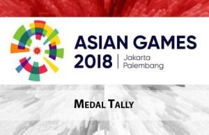 एशियाई खेल 2018 पदक तालिका: 3 पदक के साथ भारत दसवें वही चीन कुल 20 पदक के साथ पहले साथ पर