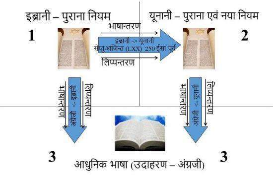 मूल भाषाओं से आधुनिक-दिन की बाइबल का भाषान्तर का प्रवाह