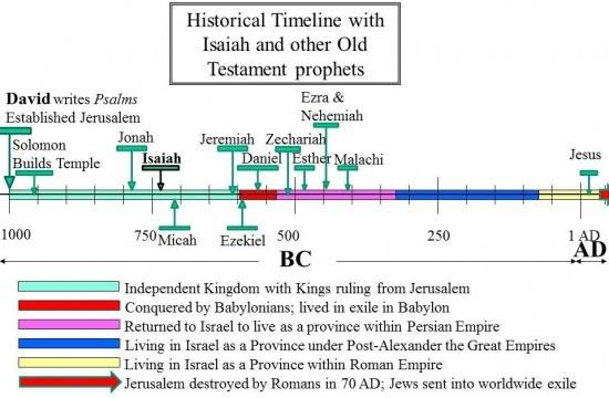 जकर्याह मन्दिर के पुनर्निर्माण के लिए बेबीलोन की बन्धुवाई में से वापस लौटा था