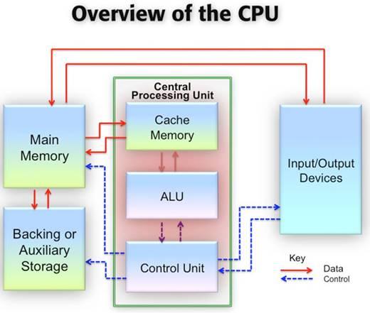 CPU क्या है?