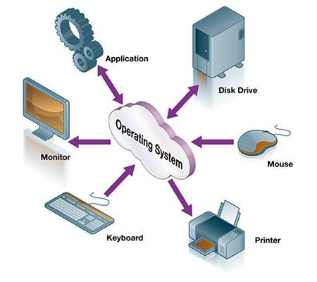 Working of Operating System