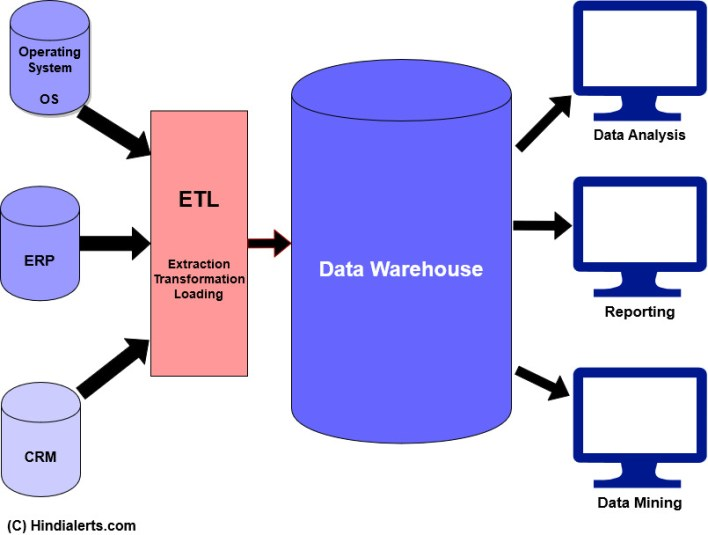 Data Warehouse Hindi