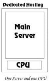 इस प्रकार की होस्टिंग में यूजर पुरा server को ख़रीदताहै और पूरा सर्वर उनके कण्ट्रोल में होता है। Dedicated hosting ज्यादातर उन websites लेते है जो की दिन के करोड़ ट्रैफिक website पे एते है। इस प्रकार की होस्टिंग में आपको जयदा खर्च करना पड़ता है क्यों की आप एक पूरी एवेर को लेते है।