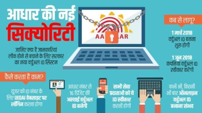 Aadhaar Card Virtual ID Security