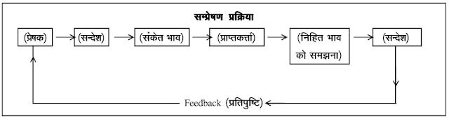 communication-process-in-hindi
