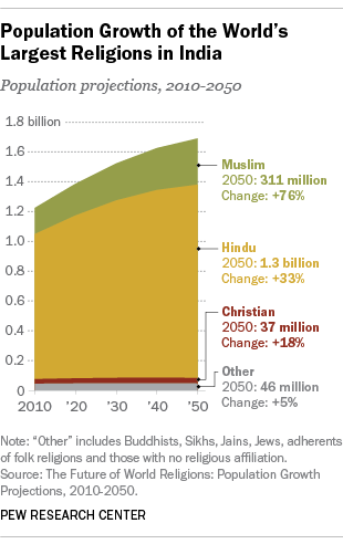 Percentage change in population of different religions in India. Source: Pew Research Center