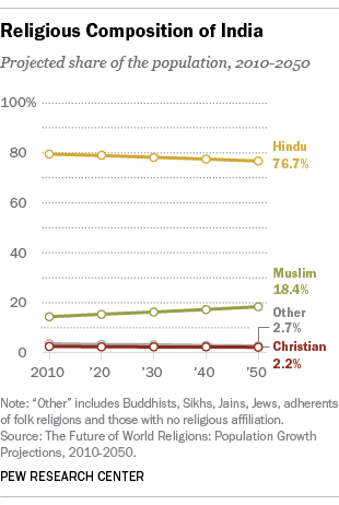 Comparative study of growth of religions in India. Source: Pew Research Center
