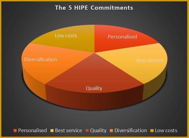 5 HIPE commitments chart1