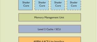 ARM Mali será capaz de igual el poder de PS3 y Xbox 360 dentro de poco tiempo