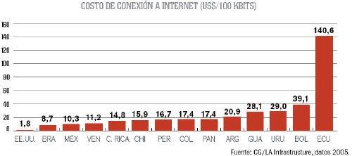 Costo Conexion Internet