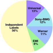 Live365 Chart