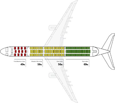 Safest Seat On A Plane