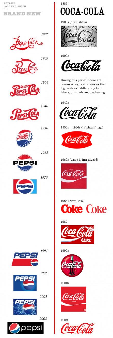 coke pepsi chart revised