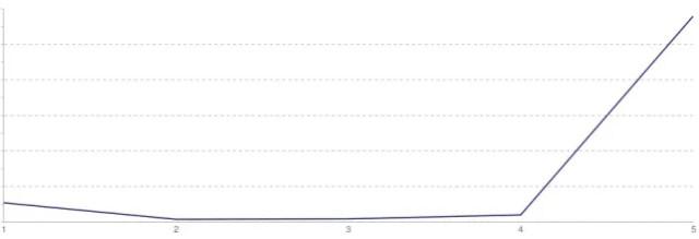 YouTube Rating