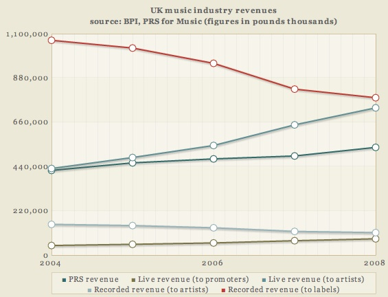 Times Online Graph