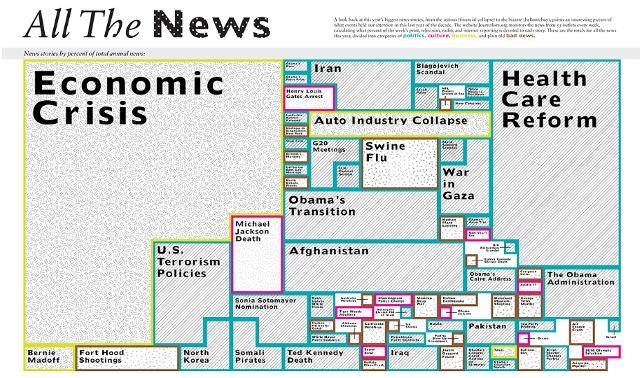 infrografia-noticias-2009