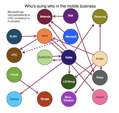 Demandas entre empresas de móviles