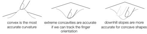 Sensor tactil 2