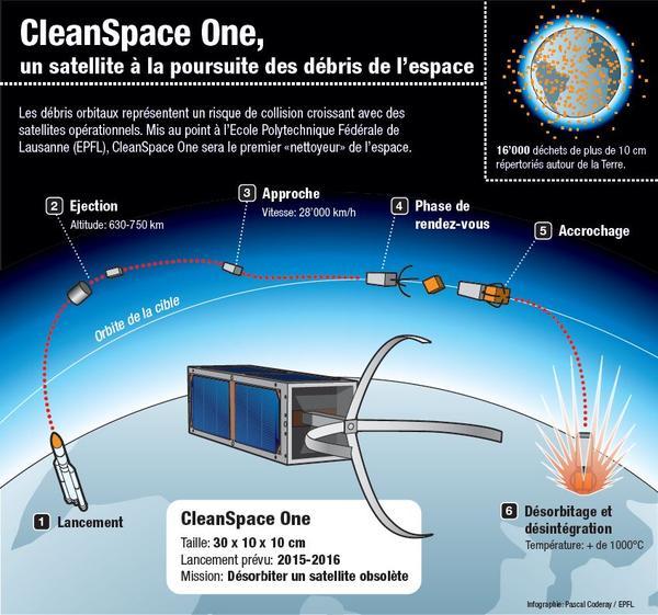 Funcionamiento Satelite basura espacial