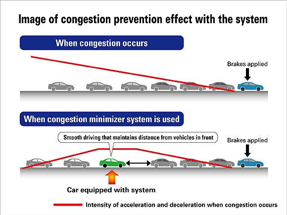 Honda sistema trafico atascos