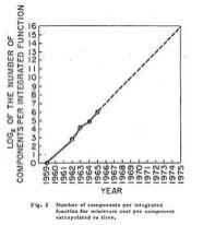 Moore Law 1965