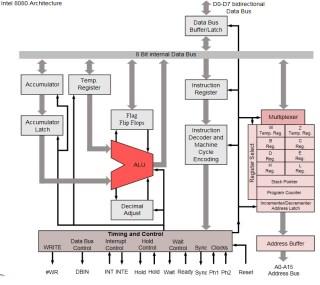 Arquitectura intel 8080