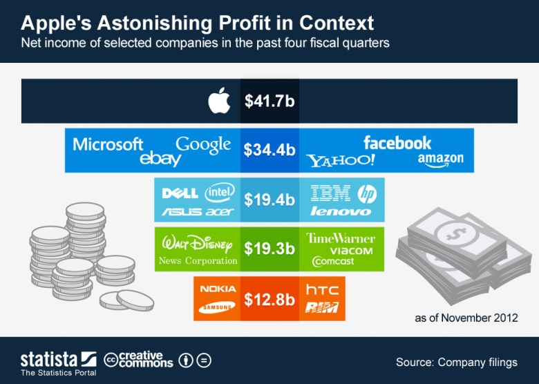 ChartOfTheDay_735_Apple_s_Astonishing_Profit_in_Context_n
