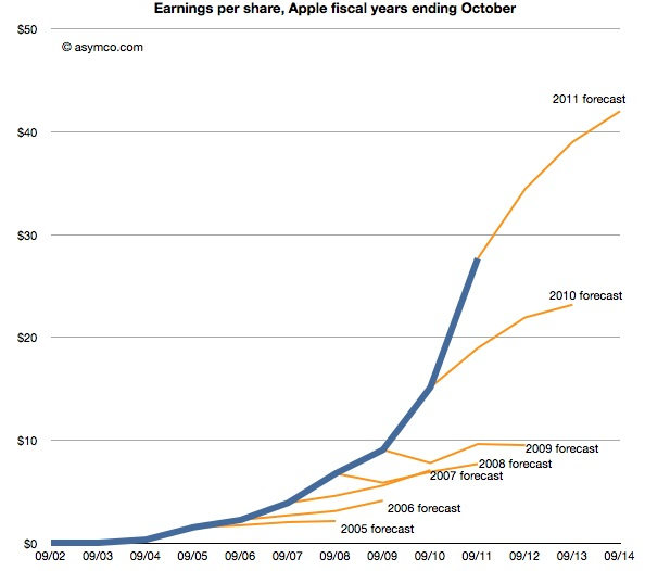 apple-earnings-versus-analyst-expectations