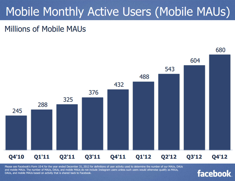 Futuro de Facebook: usuarios únicos móviles