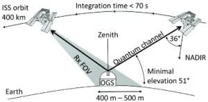 omunicación cuántica con la ISS