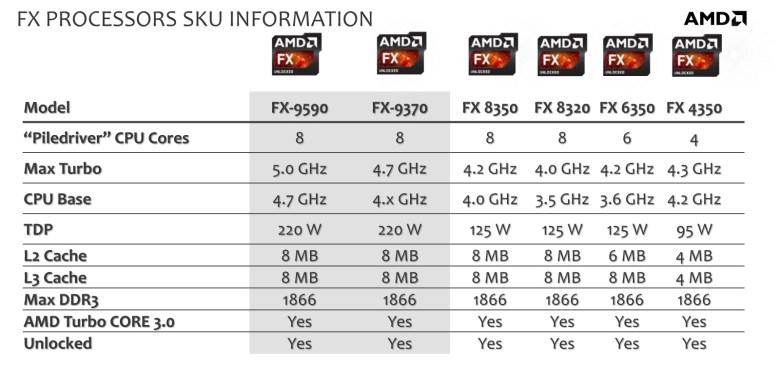 Procesadores FX AMD