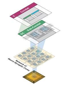 Arquitectura Corelet parea chip neurosináptico