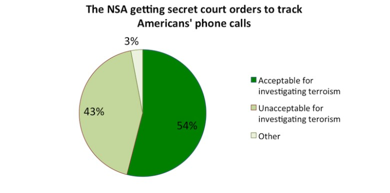 estudio de aceptacion por espionaje de la nsa - Espionaje en Internet de Estados Unidos provoca el cierre de Lavabit