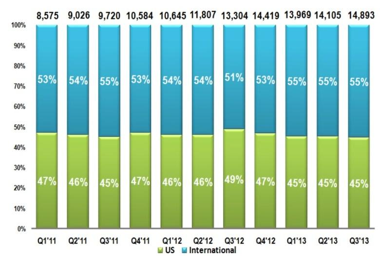 Operaciones internacionales de Google - resultados financieros de Google
