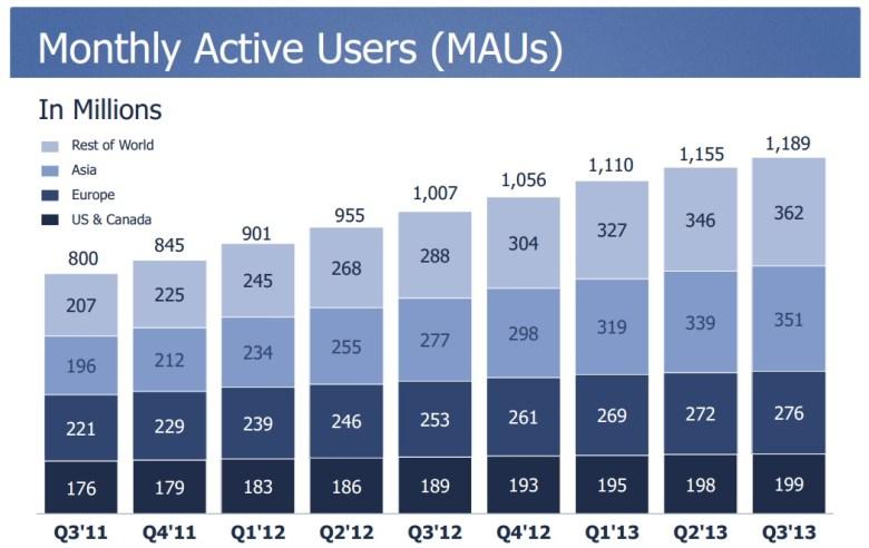 Resultados financieros de Facebook Q3 - usuarios activos
