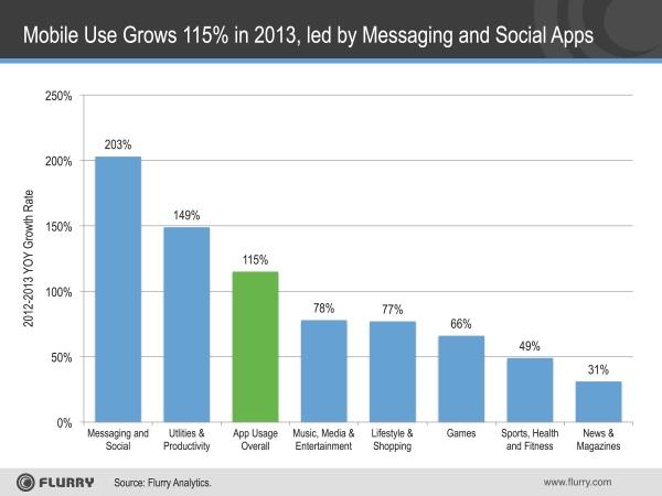 Crecimiento de uso apps moviles - Uso de dispositivos móviles