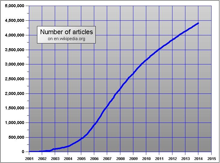 Wikipedia version inglesa articulos