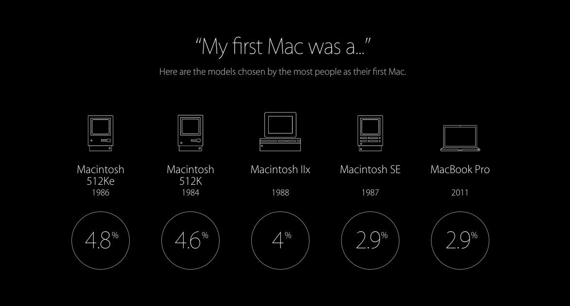 primer Mac
