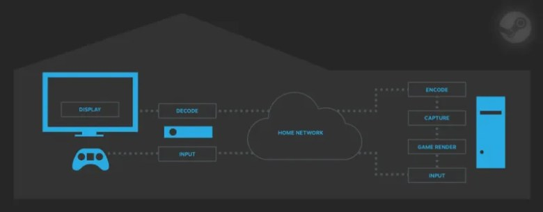 steam-in-home-streaming