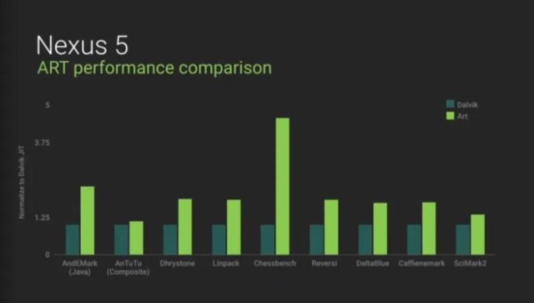 Comparativa de rendimiento entre ART y Dalvik en un Nexus 5