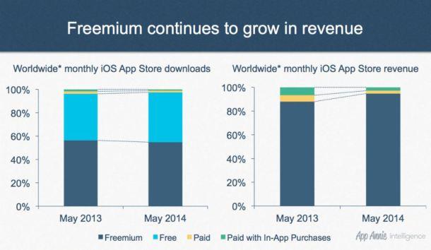 Freemium pago App store