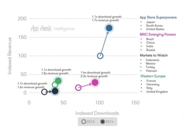 Ventas e ingresos por mercados