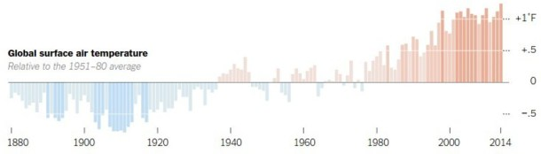 tierra calentamiento global 2015