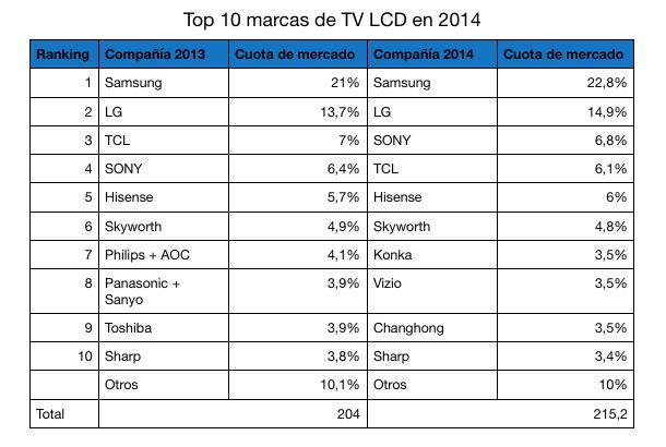 tv-LCD-cuota-mercado-hipertextual