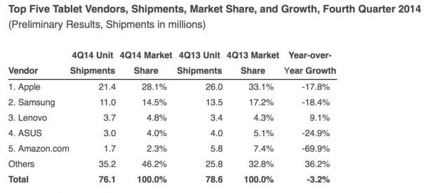 Ventas de tablets en 2014