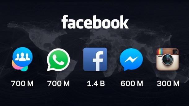 Facebook numnbers