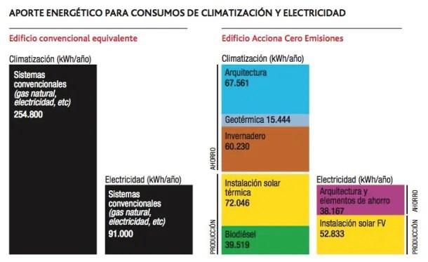 """Comparativa con la energía requerida por un edificio convencional. Edificio cero emisiones ([Acciona Energía](http://www.acciona-energia.es """"Acciona Energía""""))"""