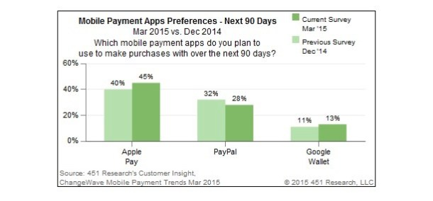 Estudio Apple Pay 4