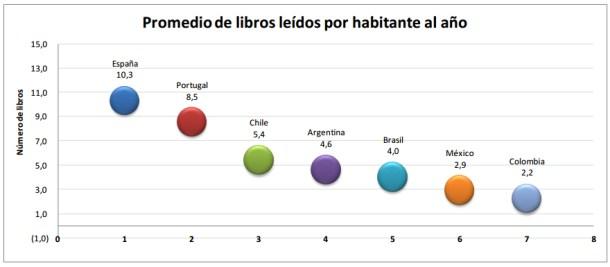 porcentaje-de-libros-leidos-por-año