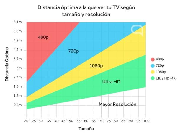 Grafico que te ayudará a averiguar la distancia óptima que debes tomar a la hora de ver tu televisor.